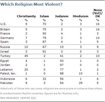 2011-Muslim-West-most violent